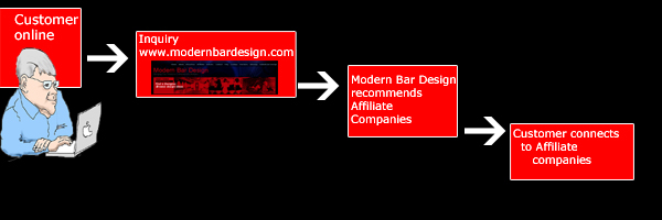 new_how_modernbardesign_work